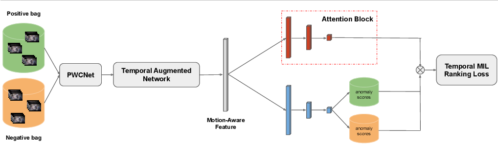 Figure 3 for Motion-Aware Feature for Improved Video Anomaly Detection