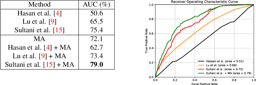 Figure 4 for Motion-Aware Feature for Improved Video Anomaly Detection