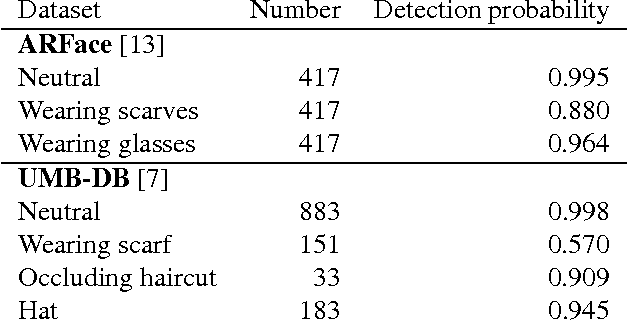 Figure 4 for Can we still avoid automatic face detection?