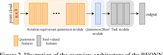 Figure 3 for 3D-Rotation-Equivariant Quaternion Neural Networks