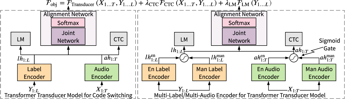 Figure 1 for Transformer-Transducers for Code-Switched Speech Recognition