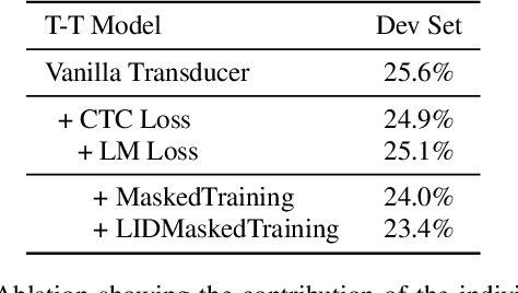 Figure 3 for Transformer-Transducers for Code-Switched Speech Recognition