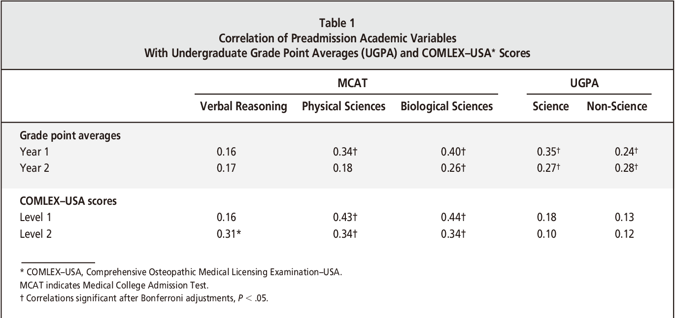 Relation between variables of preadmission, medical school
