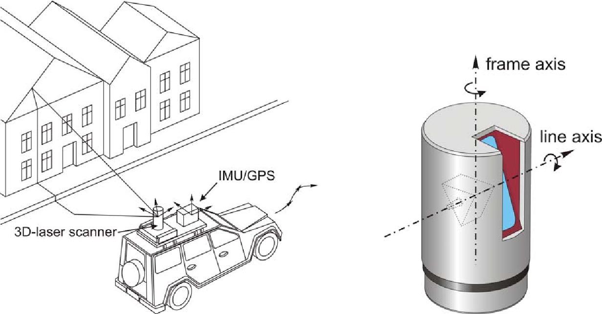 Figure 4 from Boresight alignment method for mobile laser scanning