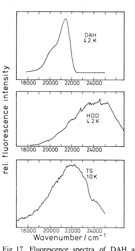 Fig. 17. Fluorescence spectra of DAH and HDD (T = 4.2 K, /.exc = 310 nm) [30] and of TS (T= 10 K, Aexc = 308 nm). The crystal emission in the three systems is broad without structure and strongly red shifted with respect to the excitation.