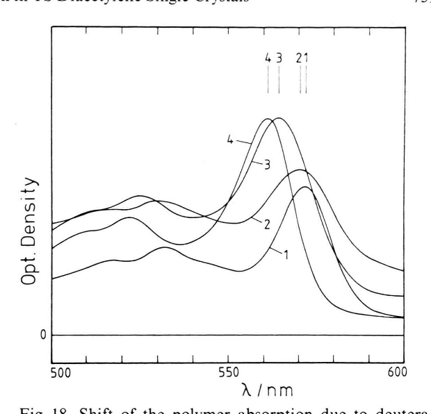 Fig. 18. Shift of the polymer absorption due to deuteration. 1: perprotonated TS; 2: tolyl deuterated TS; 3: methylene deuterated TS; 4: perdeuterated TS. The spectra were recorded at room temperature.
