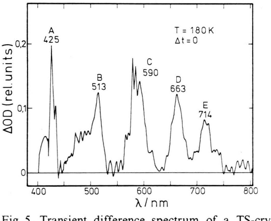 Fig. 5. Transient difference spectrum of a TS-crystal at 180 K within the first 100 us after the UV-flash. J O D = Difference of the optical densities after and before the UV-flash.