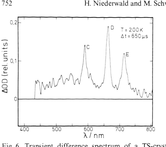 Fig. 6. Transient difference spectrum of a TS-crystal at 200 K within a time window of 100 (as, 650 us after the UV-flash. The intermediate products A and B have already disappeared.