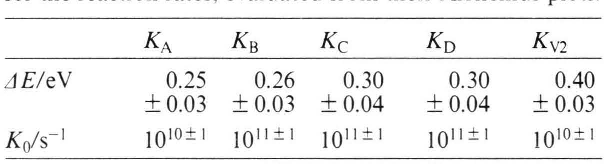 Table 2. Activation energies AE and frequency factors K0 for the reaction rates, evaluated from their Arrhenius plots.