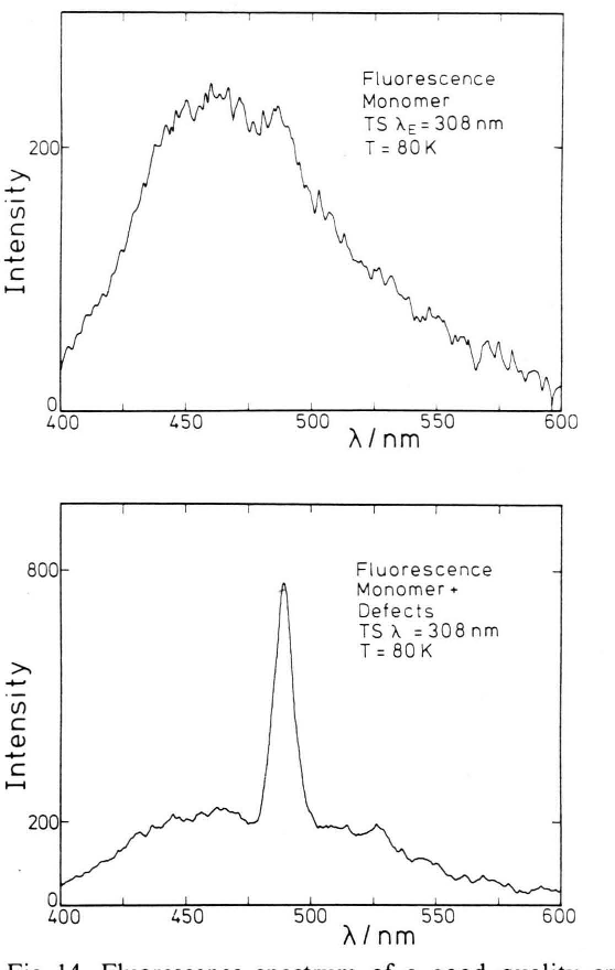 Fig. 14. Fluorescence spectrum of a good quality crystal (Fig. 14a) and of a badly grown crystal with many defects (Figure 14 b). Comparison of the intensity scales shows that the monomer crystal fluorescence is not quenched by the defect fluorescence.