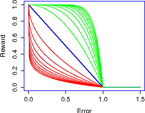 Figure 1 for Artificial Prediction Markets for Online Prediction of Continuous Variables-A Preliminary Report