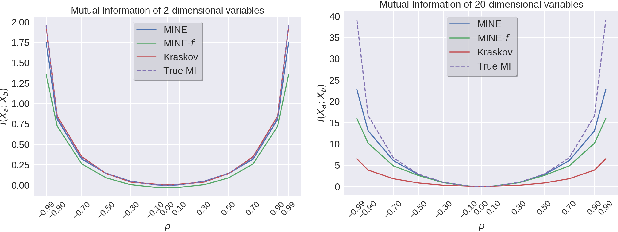 Figure 1 for MINE: Mutual Information Neural Estimation