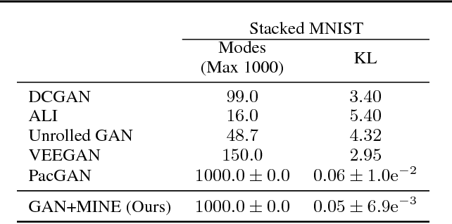 Figure 2 for MINE: Mutual Information Neural Estimation