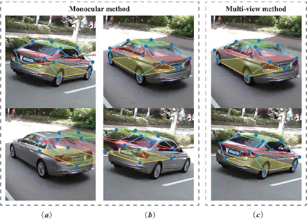 Figure 3 for Vehicle Pose and Shape Estimation through Multiple Monocular Vision