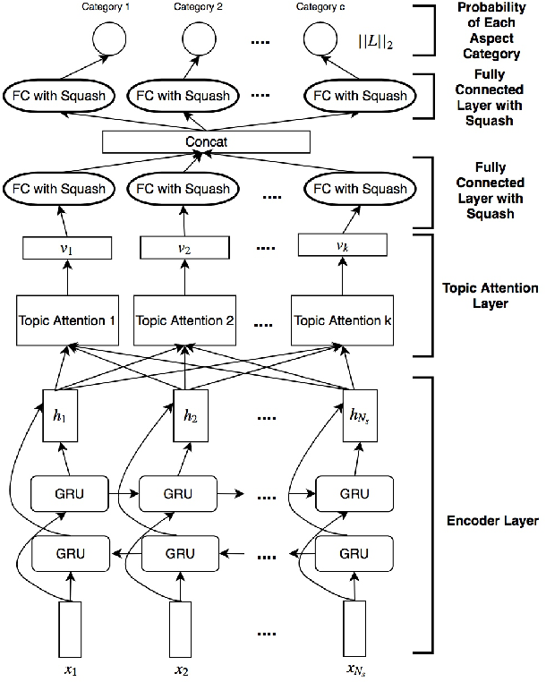 Figure 1 for Aspect Category Detection via Topic-Attention Network