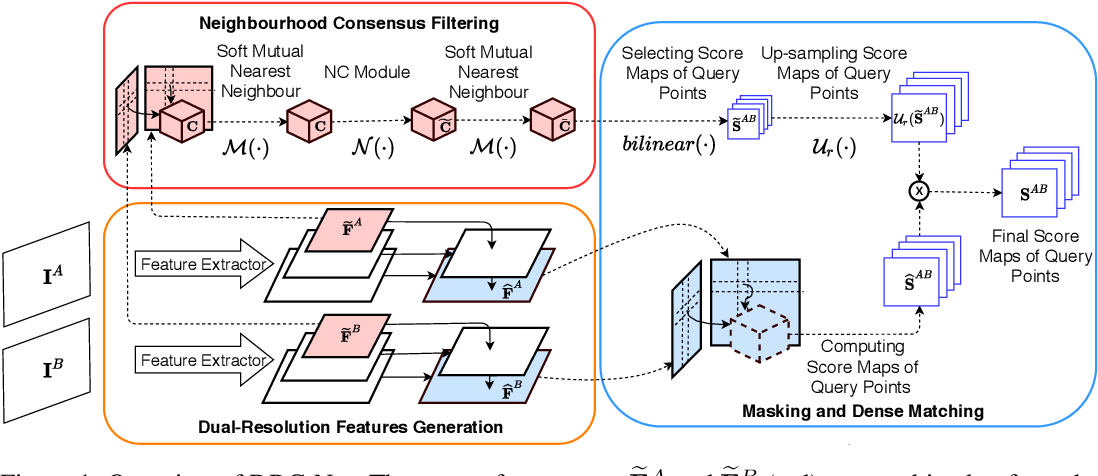 Figure 1 for Dual-Resolution Correspondence Networks