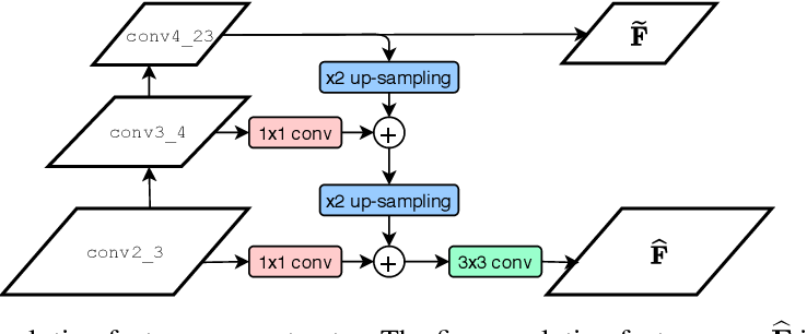 Figure 2 for Dual-Resolution Correspondence Networks