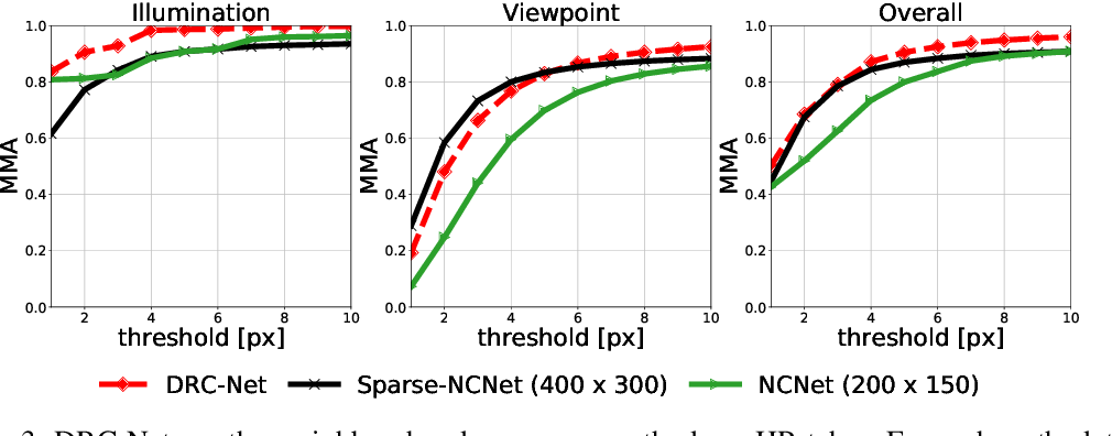 Figure 3 for Dual-Resolution Correspondence Networks