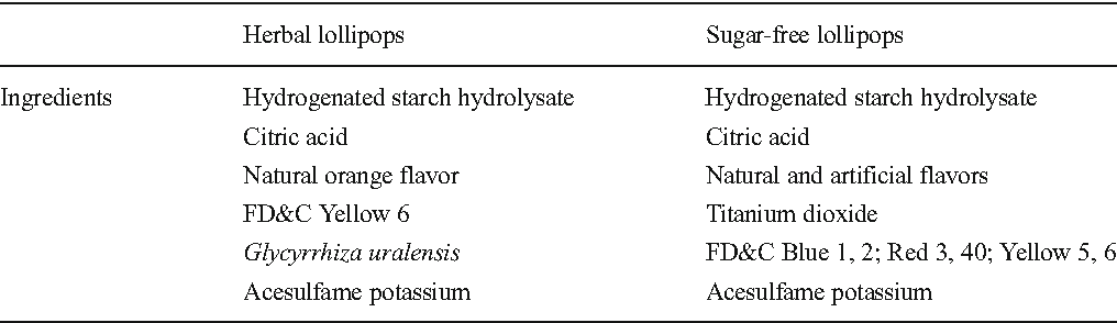 Efficacy of a sugar-free herbal lollipop for reducing salivary