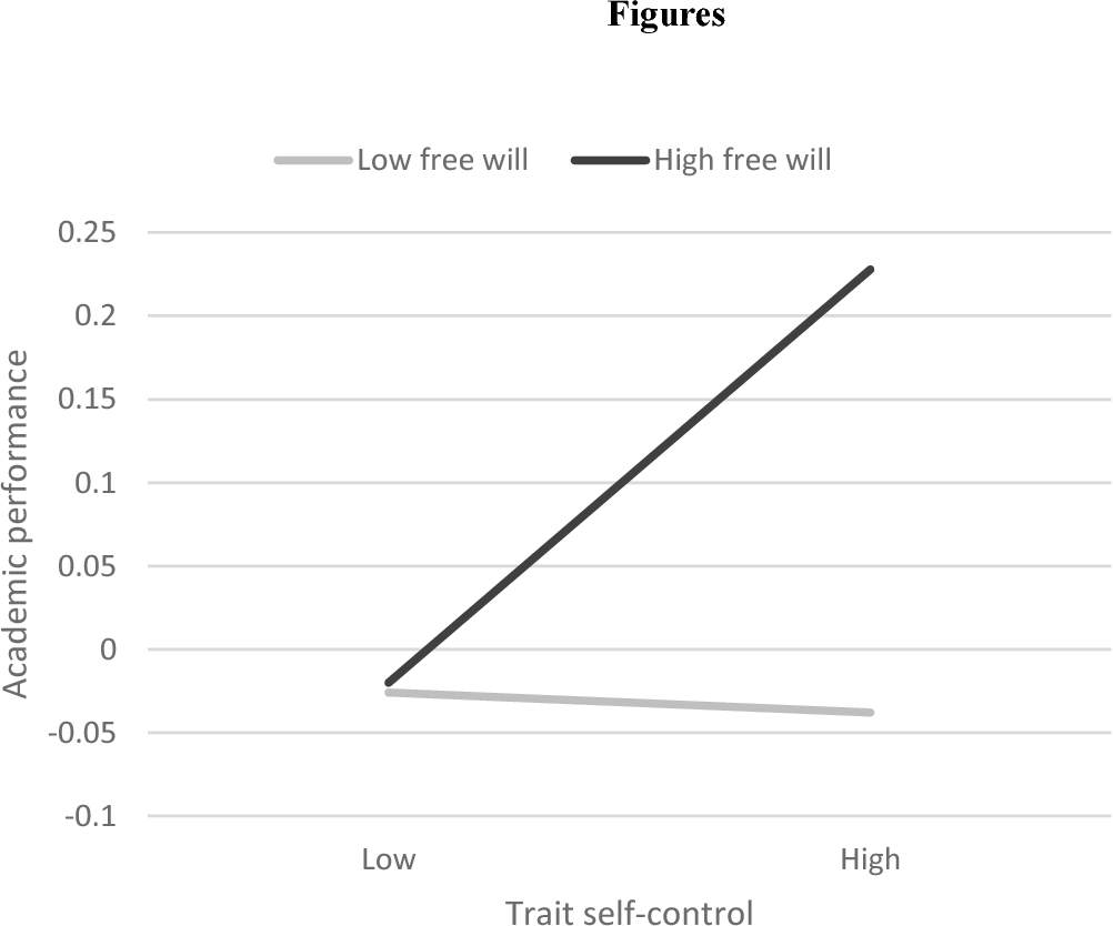 Figure 1 from The freedom to excel: Belief in free will predicts