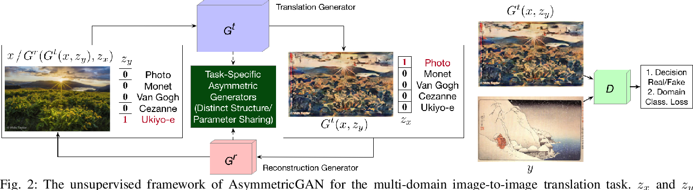 Figure 3 for Asymmetric Generative Adversarial Networks for Image-to-Image Translation