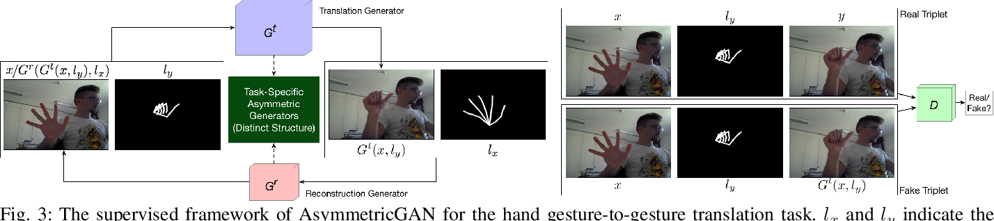Figure 4 for Asymmetric Generative Adversarial Networks for Image-to-Image Translation