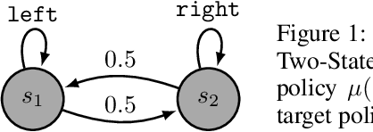 Figure 1 for On Convergence of Gradient Expected Sarsa($λ$)