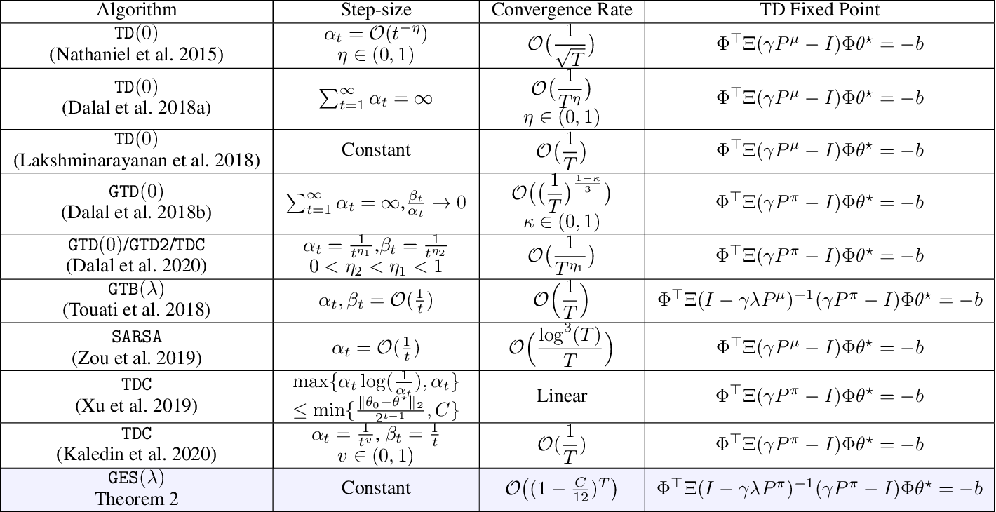 Figure 2 for On Convergence of Gradient Expected Sarsa($λ$)