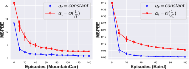 Figure 3 for On Convergence of Gradient Expected Sarsa($λ$)