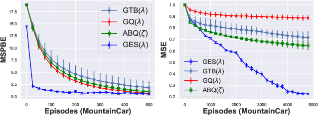 Figure 4 for On Convergence of Gradient Expected Sarsa($λ$)