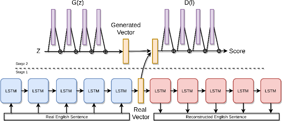 Figure 1 for Adversarial Text Generation Without Reinforcement Learning