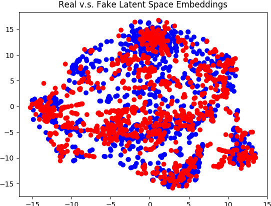 Figure 3 for Adversarial Text Generation Without Reinforcement Learning