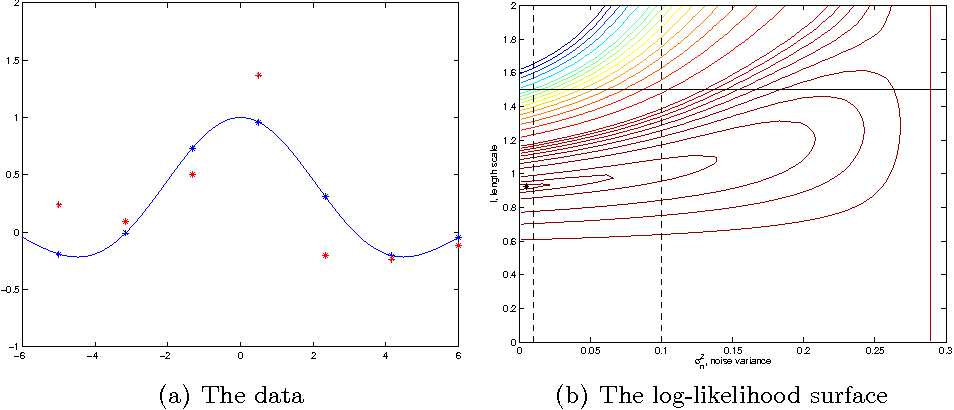 Figure 1 for Gaussian process modelling of multiple short time series