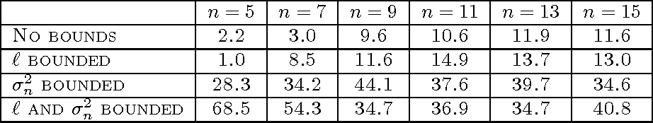 Figure 2 for Gaussian process modelling of multiple short time series
