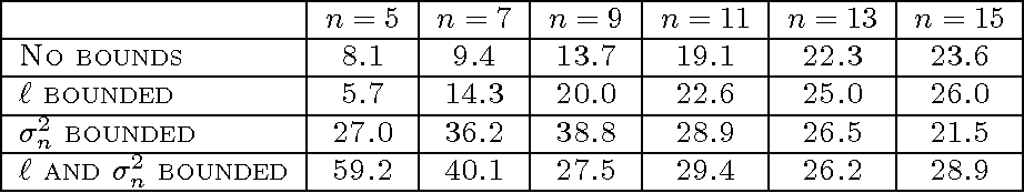 Figure 4 for Gaussian process modelling of multiple short time series