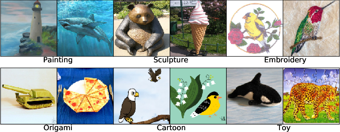 Figure 3 for The Many Faces of Robustness: A Critical Analysis of Out-of-Distribution Generalization