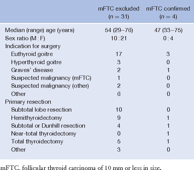 Table 1 Patient characteristics, indication and type of surgery