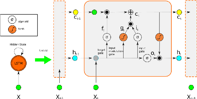 Figure 3 for EndoSensorFusion: Particle Filtering-Based Multi-sensory Data Fusion with Switching State-Space Model for Endoscopic Capsule Robots
