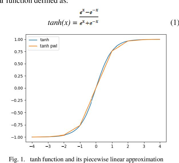 Figure 1 for Hardware Implementation of Hyperbolic Tangent Function using Catmull-Rom Spline Interpolation