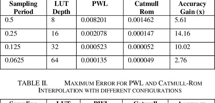Figure 4 for Hardware Implementation of Hyperbolic Tangent Function using Catmull-Rom Spline Interpolation