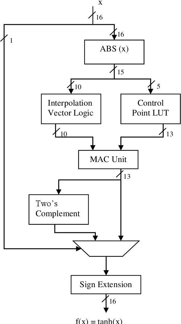 Figure 3 for Hardware Implementation of Hyperbolic Tangent Function using Catmull-Rom Spline Interpolation