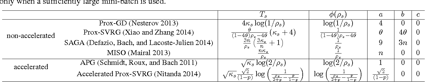 Figure 1 for Fast Nonsmooth Regularized Risk Minimization with Continuation