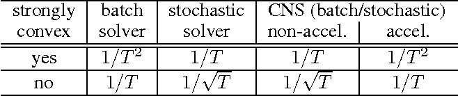 Figure 3 for Fast Nonsmooth Regularized Risk Minimization with Continuation