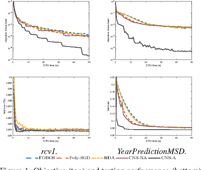 Figure 2 for Fast Nonsmooth Regularized Risk Minimization with Continuation