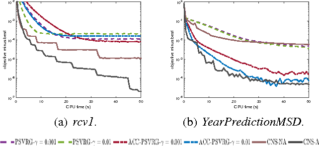 Figure 4 for Fast Nonsmooth Regularized Risk Minimization with Continuation
