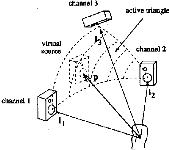 Auditory Perception And Virtual Environments