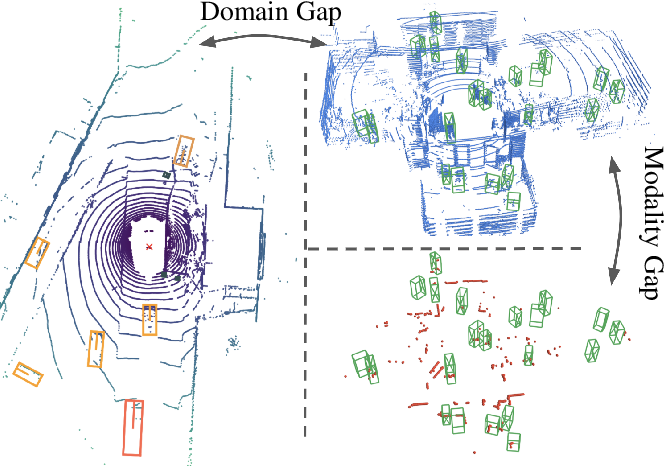 Figure 1 for Domain and Modality Gaps for LiDAR-based Person Detection on Mobile Robots
