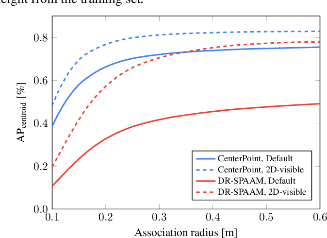 Figure 3 for Domain and Modality Gaps for LiDAR-based Person Detection on Mobile Robots