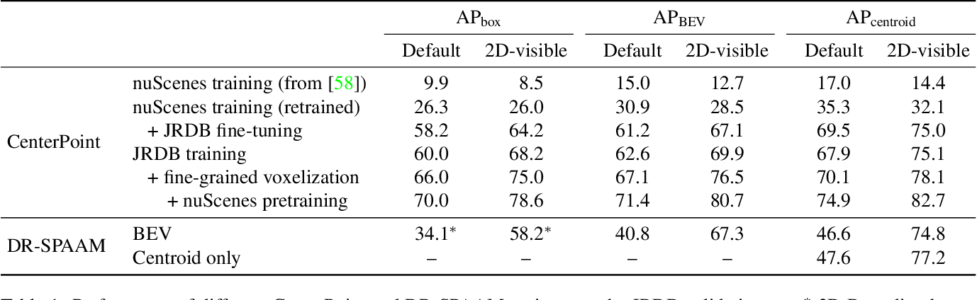 Figure 2 for Domain and Modality Gaps for LiDAR-based Person Detection on Mobile Robots