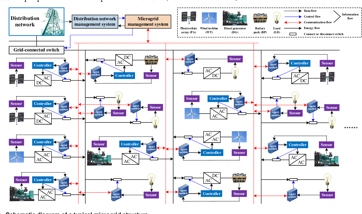 Figure 1 for Modeling Method for the Coupling Relations of Microgrid Cyber-Physical Systems Driven by Hybrid Spatiotemporal Events